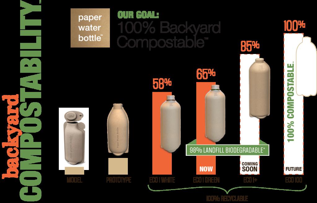 backyard compostability chart