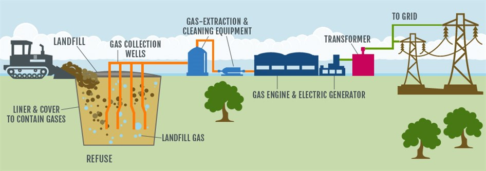 biogas to energy landfill